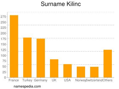Surname Kilinc