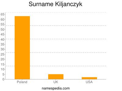Surname Kiljanczyk