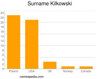 Surname Kilkowski