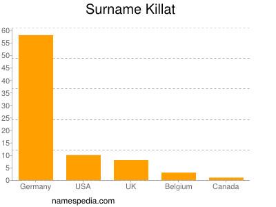Surname Killat