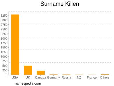Surname Killen