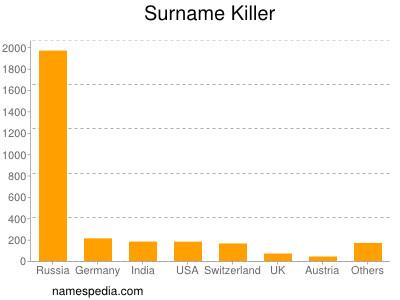 Surname Killer