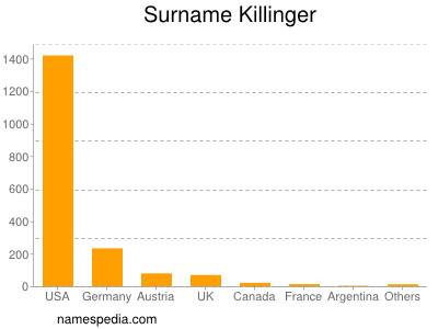 Surname Killinger