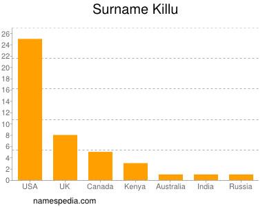 Surname Killu