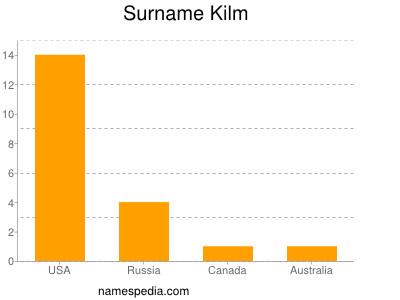 Surname Kilm