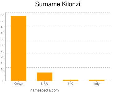 Surname Kilonzi