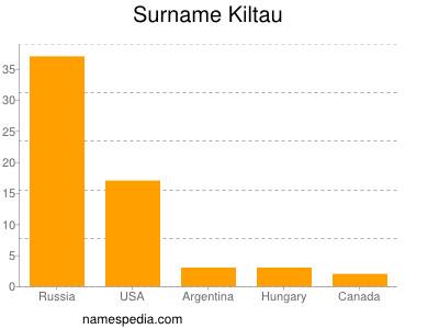 Surname Kiltau