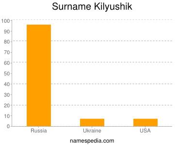 Surname Kilyushik