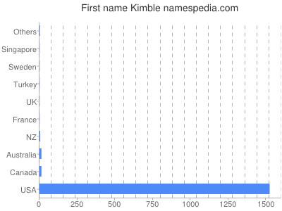 Given name Kimble