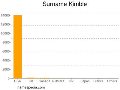 Surname Kimble