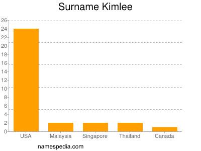 Surname Kimlee