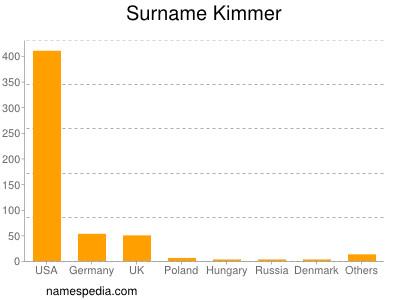 Surname Kimmer