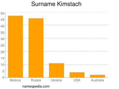 Familiennamen Kimstach