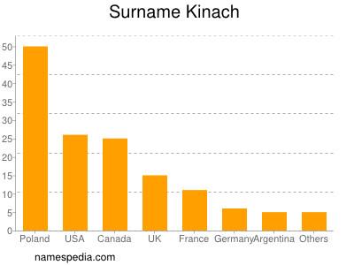 Surname Kinach