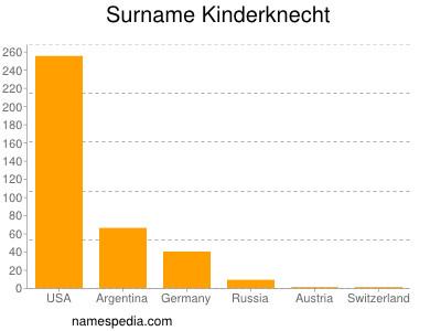 Surname Kinderknecht