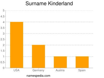 Surname Kinderland