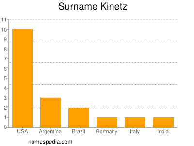 Surname Kinetz