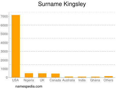 Writer kingsley first name family name derivation