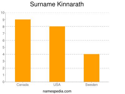 Surname Kinnarath