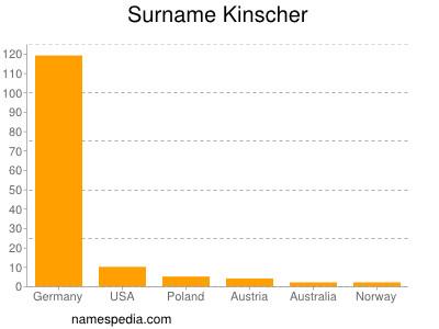 Surname Kinscher