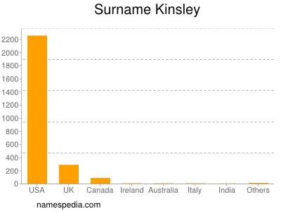 Surname Kinsley