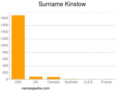 Surname Kinslow