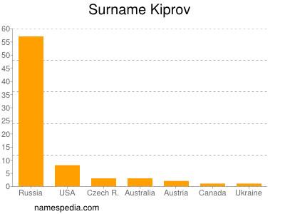 nom Kiprov