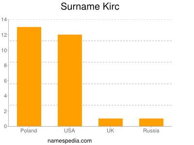 Surname Kirc