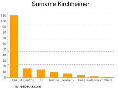 Surname Kirchheimer