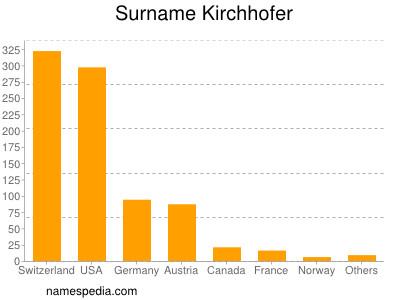 Surname Kirchhofer