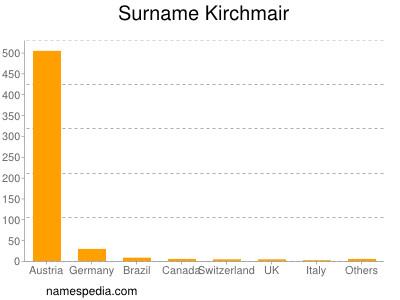 Surname Kirchmair