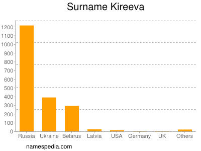 Surname Kireeva