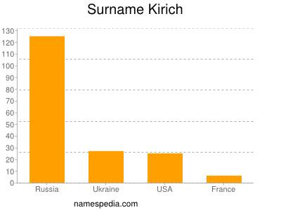 Surname Kirich