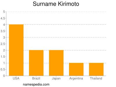 Surname Kirimoto