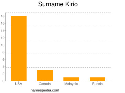 Surname Kirio