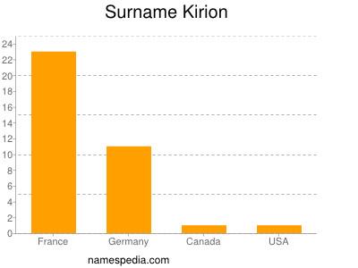 Surname Kirion