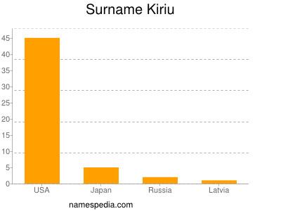 Surname Kiriu