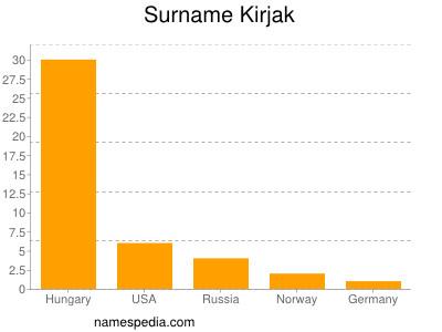 Familiennamen Kirjak