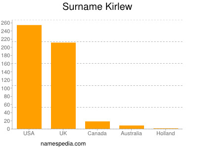 Surname Kirlew