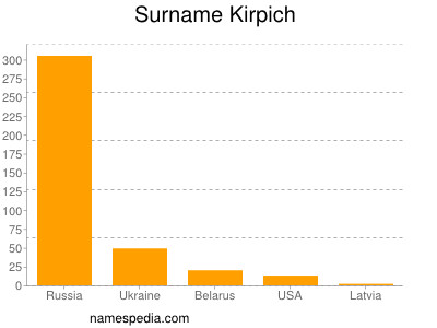 Surname Kirpich