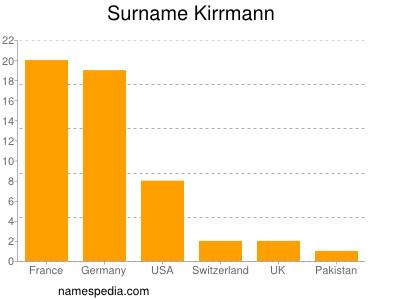 Surname Kirrmann