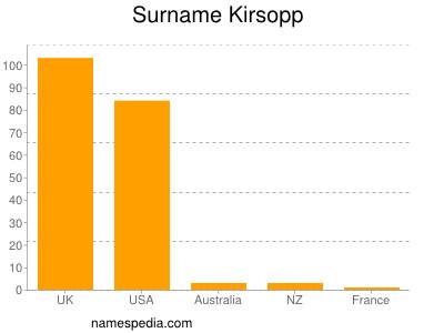 Surname Kirsopp