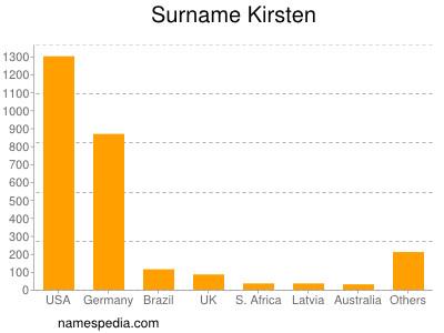 nom Kirsten