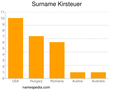 Familiennamen Kirsteuer