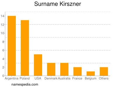 Familiennamen Kirszner