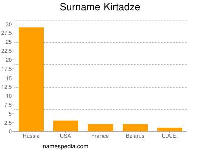 Surname Kirtadze