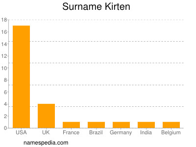 Surname Kirten