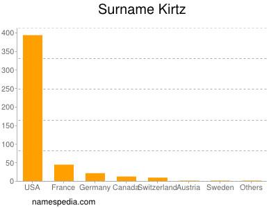 Surname Kirtz