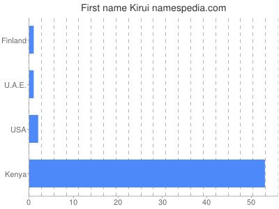 Given name Kirui