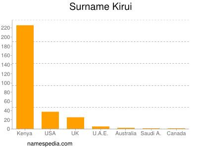 Surname Kirui